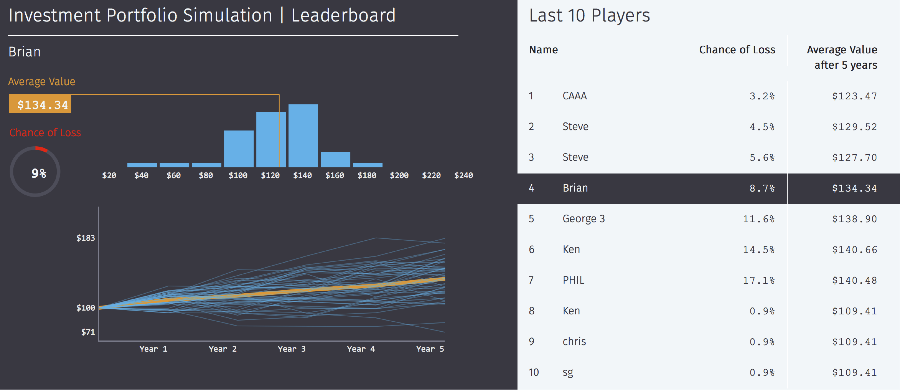 Leaderboard for a single player simulation on investment portfolio theory